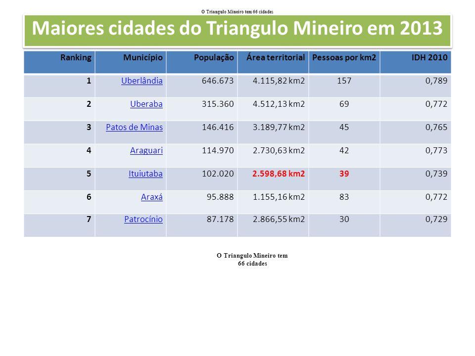 Maiores cidades do Triangulo Mineiro em 2013 RankingMunicípioPopulaçãoÁrea territorialPessoas por km2IDH 2010 1Uberlândia646.6734.115,82 km21570,789 2Uberaba315.3604.512,13 km2690,772 3Patos de Minas146.4163.189,77 km2450,765 4Araguari114.9702.730,63 km2420,773 5Ituiutaba102.0202.598,68 km2390,739 6Araxá95.8881.155,16 km2830,772 7Patrocínio87.1782.866,55 km2300,729 O Triangulo Mineiro tem 66 cidades