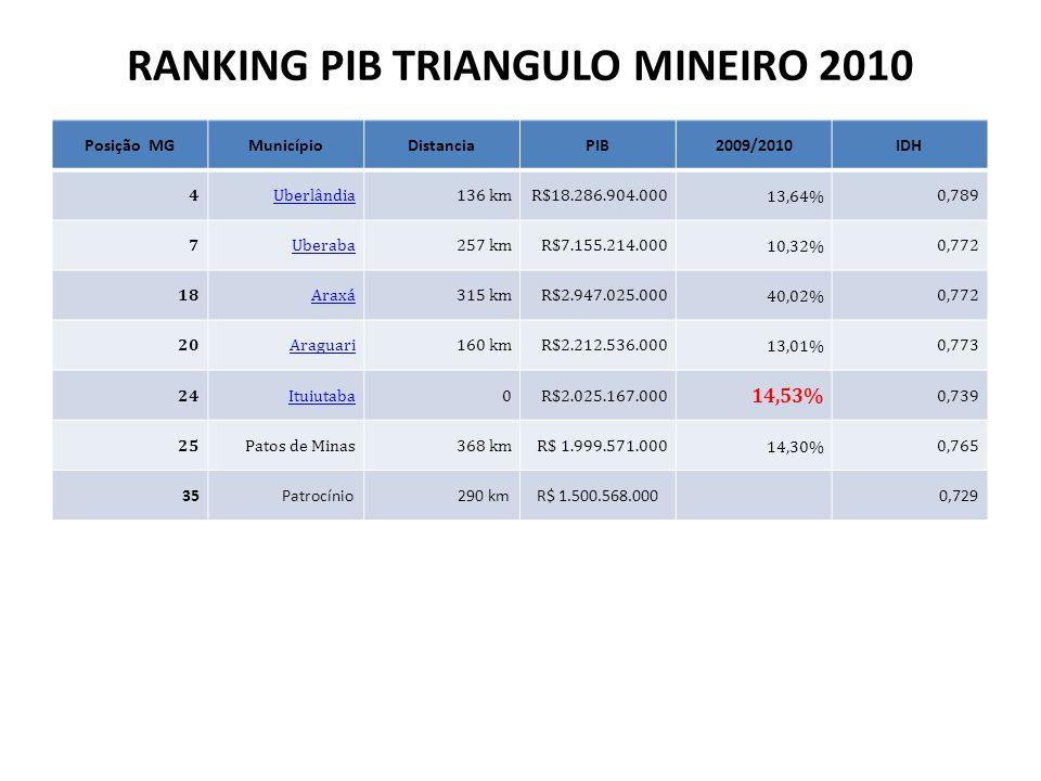 RANKING PIB TRIANGULO MINEIRO 2010 Posição MGMunicípioDistanciaPIB2009/2010IDH 4Uberlândia136 kmR$18.286.904.00013,64%0,789 7Uberaba257 kmR$7.155.214.