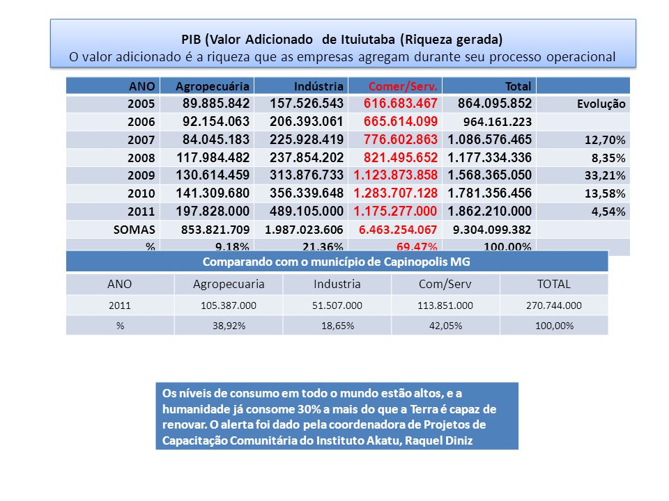 PIB (Valor Adicionado de Ituiutaba (Riqueza gerada) O valor adicionado é a riqueza que as empresas agregam durante seu processo operacional ANOAgropec