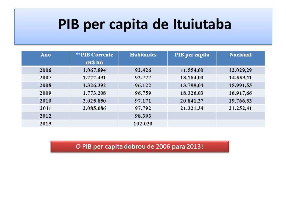 PIB per capita de Ituiutaba Ano *¹PIB Corrente (R$ bi) HabitantesPIB per capitaNacional 20061.067.89492.42611.554,0012.029,29 20071.222.49192.72713.18