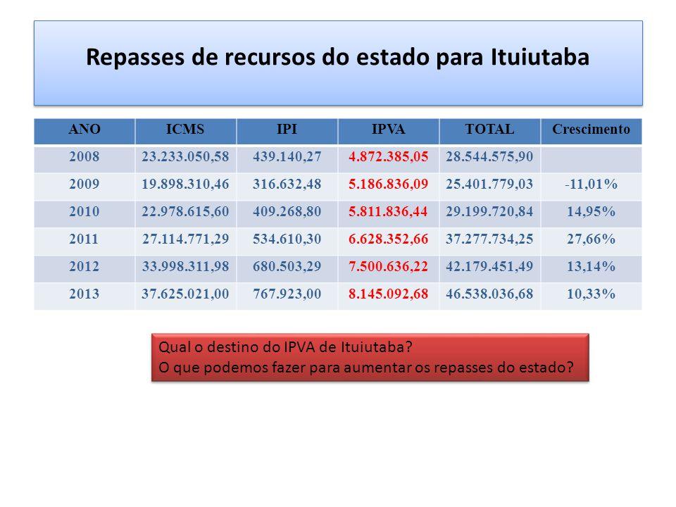 Repasses de recursos do estado para Ituiutaba ANOICMSIPIIPVATOTALCrescimento 200823.233.050,58439.140,274.872.385,0528.544.575,90 200919.898.310,46316