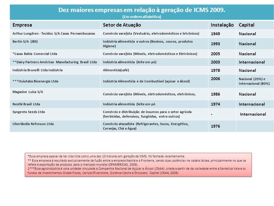 Dez maiores empresas em relação à geração de ICMS 2009. (Em ordem alfabética) EmpresaSetor de AtuaçãoInstalaçãoCapital Arthur Lungdren - Tecidos S/A C