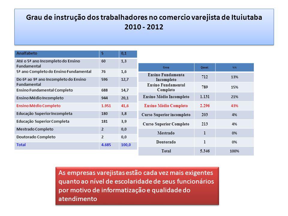 Grau de instrução dos trabalhadores no comercio varejista de Ituiutaba 2010 - 2012 Analfabeto50,1 Até o 5ª ano Incompleto do Ensino Fundamental 601,3