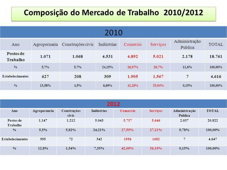 Composição do Mercado de Trabalho 2010/2012 2010 AnoAgropecuariaConstruções civisIndústriasComercioServiços Administração Publica TOTAL Postos de Trabalho 1.0711.0684.5314.8925.0212.17818.761 %5,7% 24,15%26,07%26,7%11,6%100,00% Estabelecimentos 6272083091.9051.56774.616 %13,58%4,5%6,69%41,26%33,94%0,15%100,00% 2012 AnoAgropecuaria Construções civis IndústriasComercioServiços Administração Publica TOTAL Postos de Trabalho 1.1471.2125.0435.7375.6462.03720.822 %5,5%5,82%24,21%27,55%27,11%9,78%100,00% Estabelecimentos595723421956168274.647 %12,8%1,54%7,35%42,09%36,19%0,15%100,00%