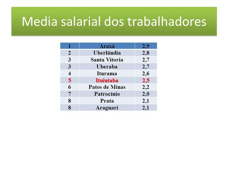 Media salarial dos trabalhadores 1Araxá2,9 2Uberlândia2,8 3Santa Vitoria2,7 3Uberaba2,7 4Iturama2,6 5Ituiutaba2,5 6Patos de Minas2,2 7Patrocínio2,0 8Prata2,1 8Araguari2,1