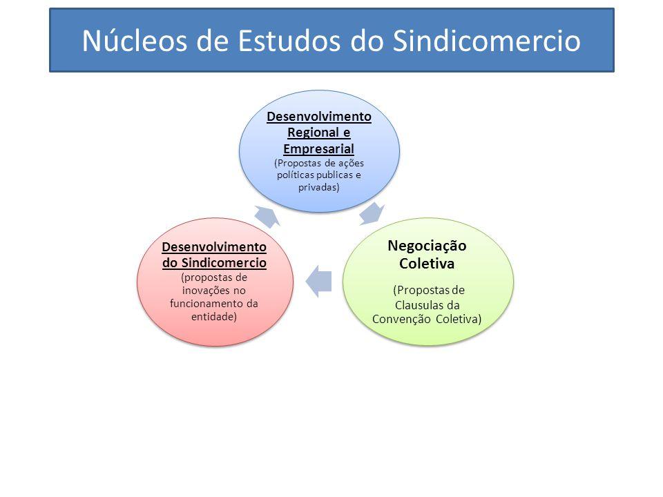 Núcleos de Estudos do Sindicomercio Desenvolvimento Regional e Empresarial (Propostas de ações políticas publicas e privadas) Negociação Coletiva (Pro
