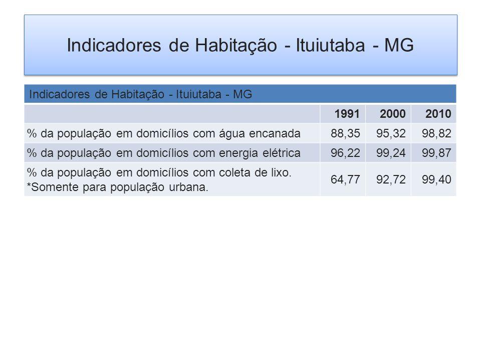 Indicadores de Habitação - Ituiutaba - MG 199120002010 % da população em domicílios com água encanada88,3595,3298,82 % da população em domicílios com energia elétrica96,2299,2499,87 % da população em domicílios com coleta de lixo.