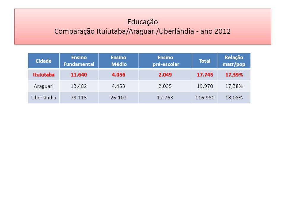 Educação Comparação Ituiutaba/Araguari/Uberlândia - ano 2012 Cidade Ensino Fundamental Ensino Médio Ensino pré-escolar Total Relação matr/popItuiutaba11.6404.0562.04917.74517,39% Araguari13.4824.4532.03519.97017,38% Uberlândia79.11525.10212.763116.98018,08%