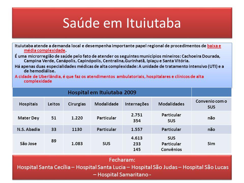 Saúde em Ituiutaba Ituiutaba atende a demanda local e desempenha importante papel regional de procedimentos de baixa e média complexidade.