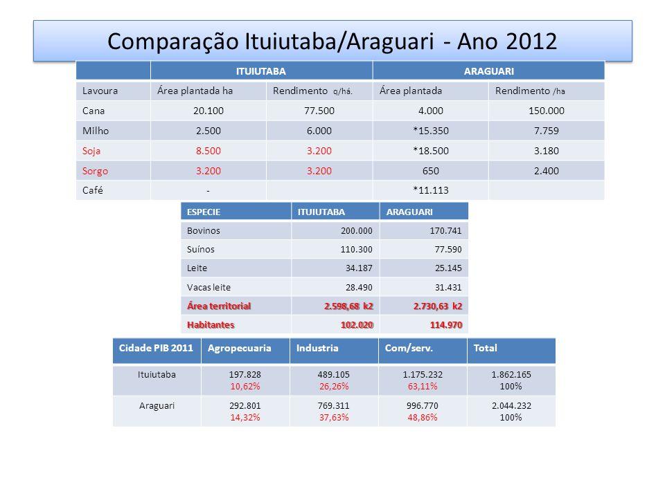 Comparação Ituiutaba/Araguari - Ano 2012 ITUIUTABAARAGUARI LavouraÁrea plantada haRendimento q/há. Área plantadaRendimento /ha Cana20.10077.5004.00015