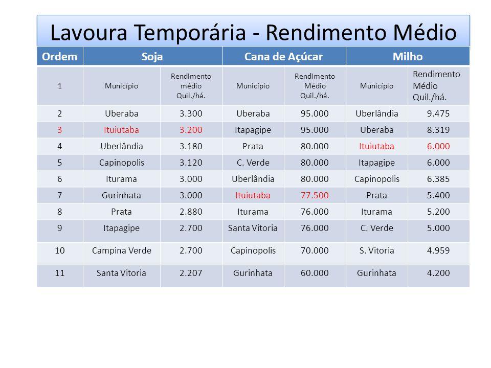 Lavoura Temporária - Rendimento Médio OrdemSojaCana de AçúcarMilho 1Município Rendimento médio Quil./há. Município Rendimento Médio Quil./há. Municípi