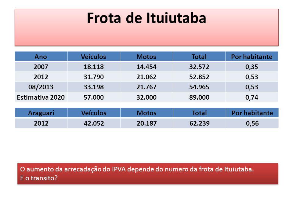 Frota de Ituiutaba AnoVeículosMotosTotalPor habitante 200718.11814.45432.5720,35 201231.79021.06252.8520,53 08/201333.19821.76754.9650,53 Estimativa 202057.00032.00089.0000,74 O aumento da arrecadação do IPVA depende do numero da frota de Ituiutaba.