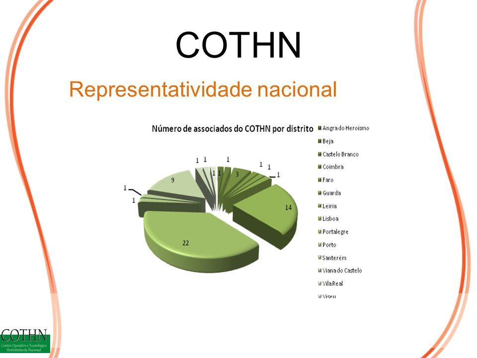 COTHN Representatividade nacional
