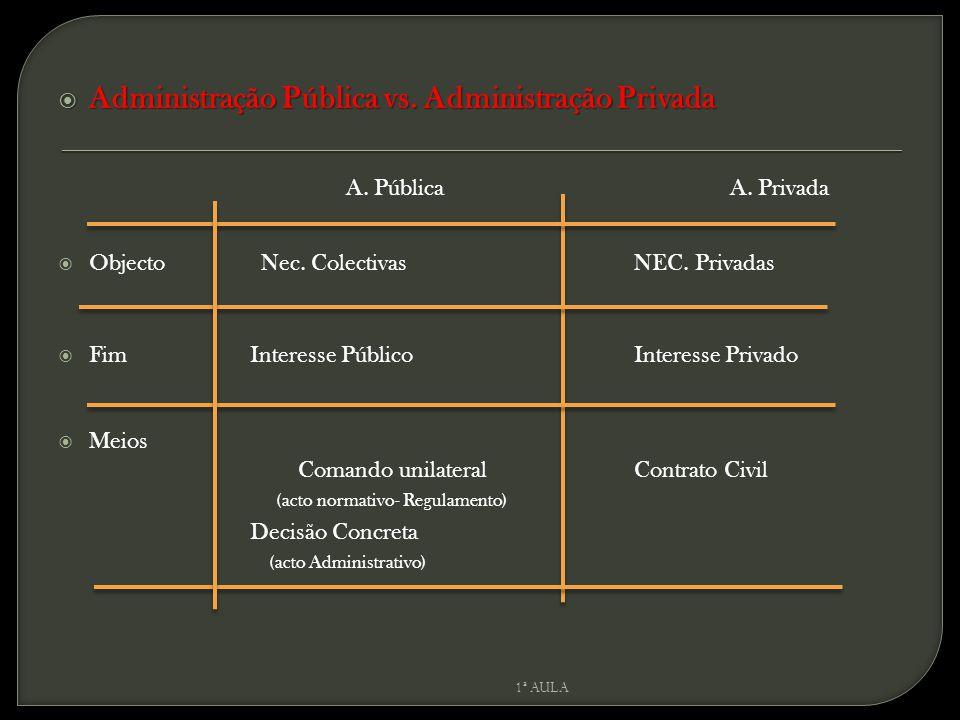  Administração Pública vs. Administração Privada A.
