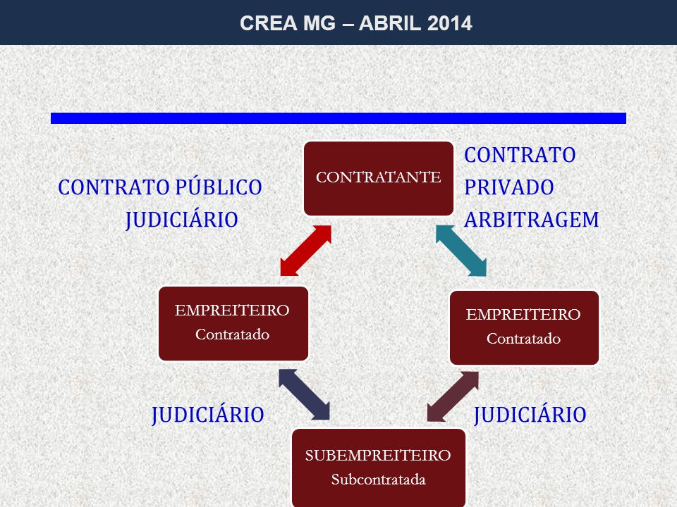 CREA MG – ABRIL 2014 CONTRATO CONTRATO PÚBLICOPRIVADO JUDICIÁRIO ARBITRAGEM JUDICIÁRIO JUDICIÁRIO CONTRATANTE EMPREITEIRO Contratado SUBEMPREITEIRO Subcontratada EMPREITEIRO Contratado