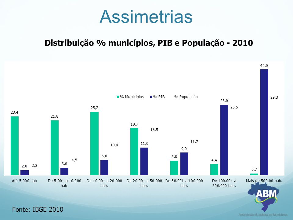 Assimetrias Fonte: IBGE 2010