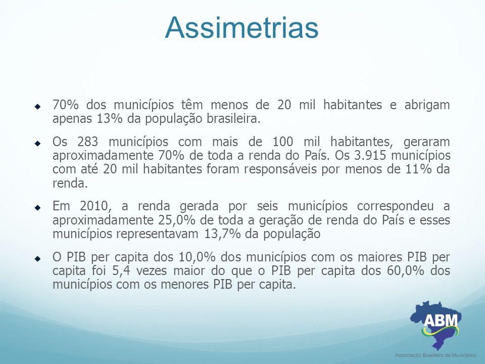 Assimetrias  70% dos municípios têm menos de 20 mil habitantes e abrigam apenas 13% da população brasileira.  Os 283 municípios com mais de 100 mil