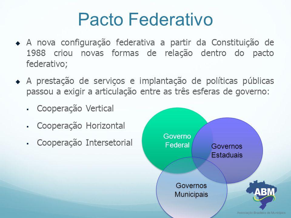 Pacto Federativo  A nova configuração federativa a partir da Constituição de 1988 criou novas formas de relação dentro do pacto federativo;  A prest