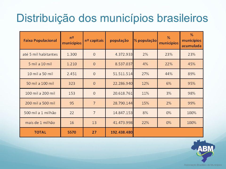 Aumento do custeio  Na última década, as Prefeituras tiveram acesso a um volume muito maior de recursos (verbas destinadas) para construção de creches, escolas, UBS, hospitais….