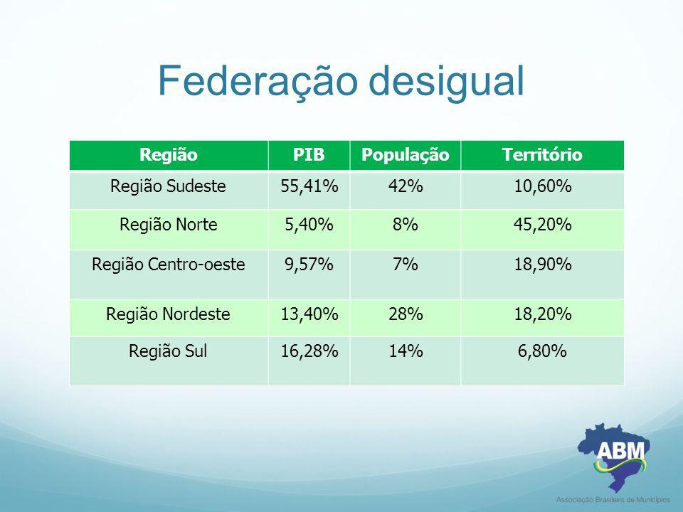 Federação desigual RegiãoPIBPopulaçãoTerritório Região Sudeste55,41%42%10,60% Região Norte5,40%8%45,20% Região Centro-oeste9,57%7%18,90% Região Nordeste13,40%28%18,20% Região Sul16,28%14%6,80%