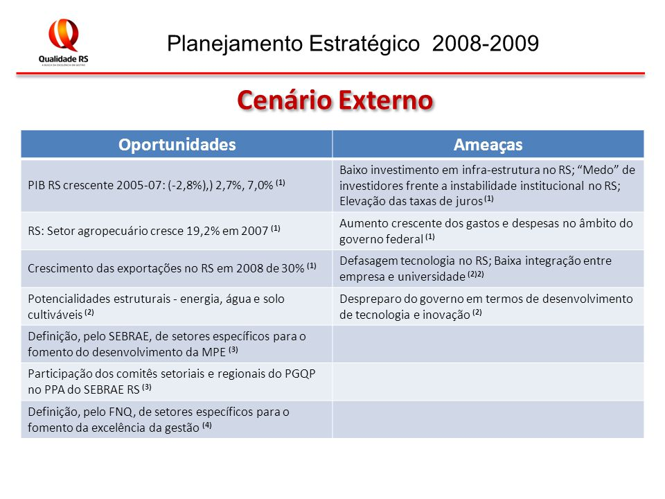 Planejamento Estratégico 2008-2009 OportunidadesAmeaças PIB RS crescente 2005-07: (-2,8%),) 2,7%, 7,0% (1) Baixo investimento em infra-estrutura no RS; Medo de investidores frente a instabilidade institucional no RS; Elevação das taxas de juros (1) RS: Setor agropecuário cresce 19,2% em 2007 (1) Aumento crescente dos gastos e despesas no âmbito do governo federal (1) Crescimento das exportações no RS em 2008 de 30% (1) Defasagem tecnologia no RS; Baixa integração entre empresa e universidade (2)2) Potencialidades estruturais - energia, água e solo cultiváveis (2) Despreparo do governo em termos de desenvolvimento de tecnologia e inovação (2) Definição, pelo SEBRAE, de setores específicos para o fomento do desenvolvimento da MPE (3) Participação dos comitês setoriais e regionais do PGQP no PPA do SEBRAE RS (3) Definição, pelo FNQ, de setores específicos para o fomento da excelência da gestão (4) Cenário Externo