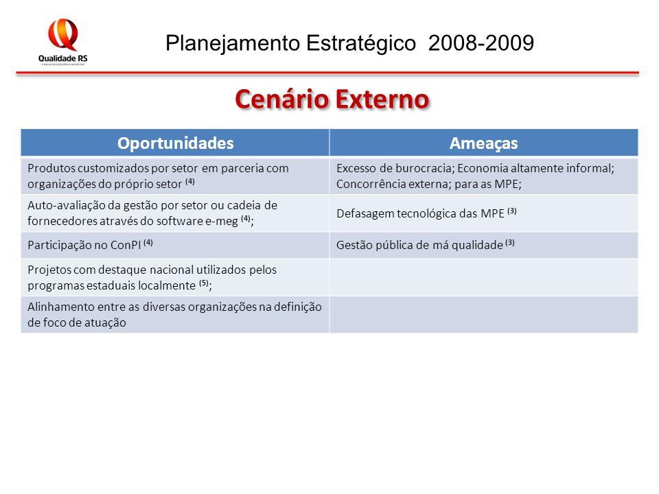 Planejamento Estratégico 2008-2009 OportunidadesAmeaças Produtos customizados por setor em parceria com organizações do próprio setor (4) Excesso de burocracia; Economia altamente informal; Concorrência externa; para as MPE; Auto-avaliação da gestão por setor ou cadeia de fornecedores através do software e-meg (4) ; Defasagem tecnológica das MPE (3) Participação no ConPI (4) Gestão pública de má qualidade (3) Projetos com destaque nacional utilizados pelos programas estaduais localmente (5) ; Alinhamento entre as diversas organizações na definição de foco de atuação Cenário Externo