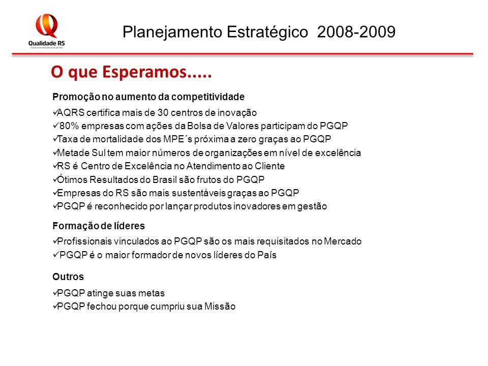 Planejamento Estratégico 2008-2009 Promoção no aumento da competitividade AQRS certifica mais de 30 centros de inovação 80% empresas com ações da Bolsa de Valores participam do PGQP Taxa de mortalidade dos MPE´s próxima a zero graças ao PGQP Metade Sul tem maior números de organizações em nível de excelência RS é Centro de Excelência no Atendimento ao Cliente Ótimos Resultados do Brasil são frutos do PGQP Empresas do RS são mais sustentáveis graças ao PGQP PGQP é reconhecido por lançar produtos inovadores em gestão Formação de líderes Profissionais vinculados ao PGQP são os mais requisitados no Mercado PGQP é o maior formador de novos líderes do País Outros PGQP atinge suas metas PGQP fechou porque cumpriu sua Missão O que Esperamos.....