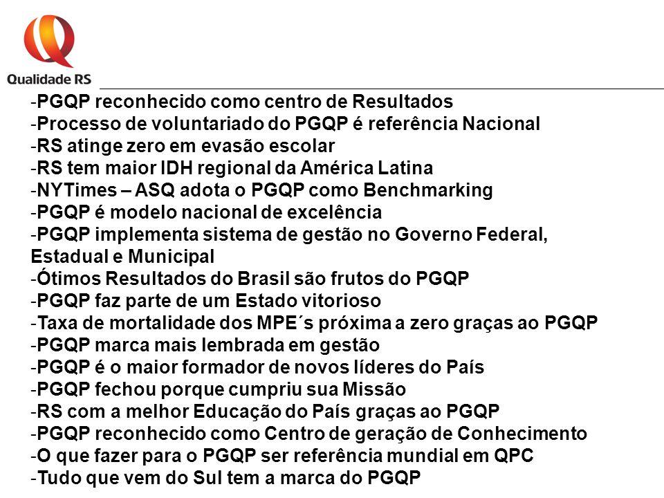 -PGQP reconhecido como centro de Resultados -Processo de voluntariado do PGQP é referência Nacional -RS atinge zero em evasão escolar -RS tem maior IDH regional da América Latina -NYTimes – ASQ adota o PGQP como Benchmarking -PGQP é modelo nacional de excelência -PGQP implementa sistema de gestão no Governo Federal, Estadual e Municipal -Ótimos Resultados do Brasil são frutos do PGQP -PGQP faz parte de um Estado vitorioso -Taxa de mortalidade dos MPE´s próxima a zero graças ao PGQP -PGQP marca mais lembrada em gestão -PGQP é o maior formador de novos líderes do País -PGQP fechou porque cumpriu sua Missão -RS com a melhor Educação do País graças ao PGQP -PGQP reconhecido como Centro de geração de Conhecimento -O que fazer para o PGQP ser referência mundial em QPC -Tudo que vem do Sul tem a marca do PGQP