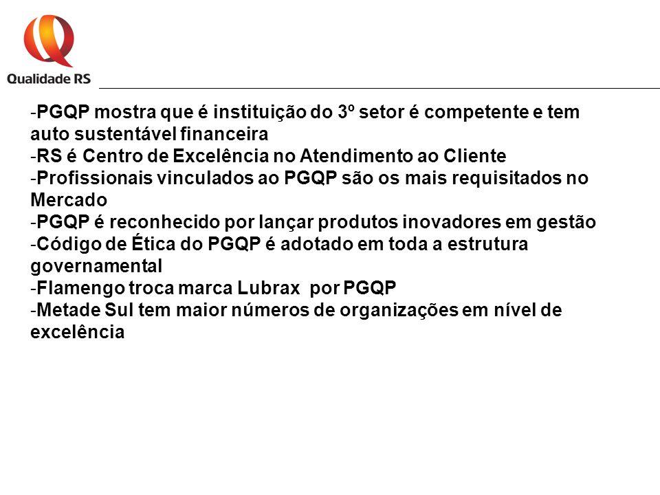 -PGQP mostra que é instituição do 3º setor é competente e tem auto sustentável financeira -RS é Centro de Excelência no Atendimento ao Cliente -Profissionais vinculados ao PGQP são os mais requisitados no Mercado -PGQP é reconhecido por lançar produtos inovadores em gestão -Código de Ética do PGQP é adotado em toda a estrutura governamental -Flamengo troca marca Lubrax por PGQP -Metade Sul tem maior números de organizações em nível de excelência