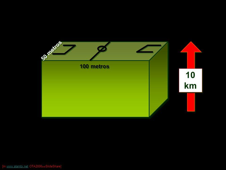 O equivalente a um muro com 5m de largura, 10m de altura ( geometria média da muralha da China ) e 1.000km de comprimento ( distância de Lisboa a Barcelona ).