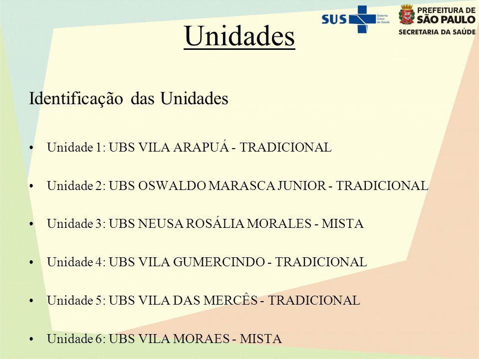 Unidades Identificação das Unidades Unidade 1: UBS VILA ARAPUÁ - TRADICIONAL Unidade 2: UBS OSWALDO MARASCA JUNIOR - TRADICIONAL Unidade 3: UBS NEUSA ROSÁLIA MORALES - MISTA Unidade 4: UBS VILA GUMERCINDO - TRADICIONAL Unidade 5: UBS VILA DAS MERCÊS - TRADICIONAL Unidade 6: UBS VILA MORAES - MISTA