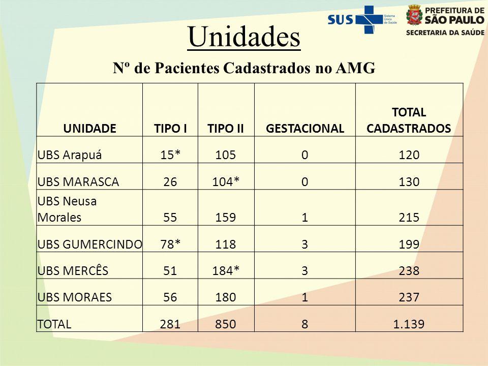 Unidades UNIDADETIPO ITIPO IIGESTACIONAL TOTAL CADASTRADOS UBS Arapuá15*1050120 UBS MARASCA26104*0130 UBS Neusa Morales551591215 UBS GUMERCINDO78*1183199 UBS MERCÊS51184*3238 UBS MORAES561801237 TOTAL28185081.139 Nº de Pacientes Cadastrados no AMG