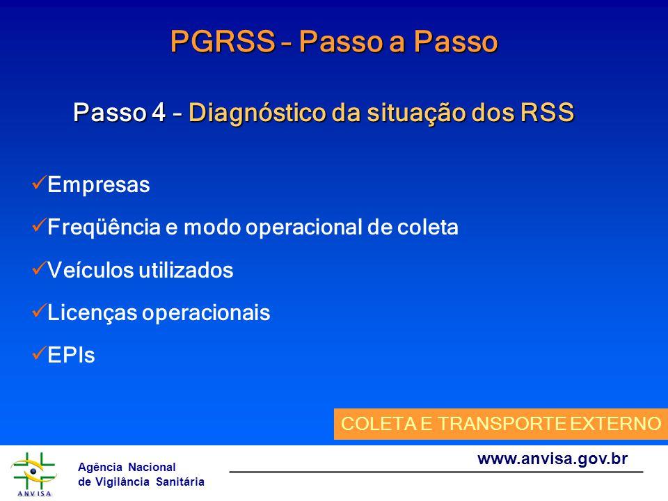 Agência Nacional de Vigilância Sanitária www.anvisa.gov.br PGRSS – Passo a Passo Passo 4 – Diagnóstico da situação dos RSS Empresas Freqüência e modo