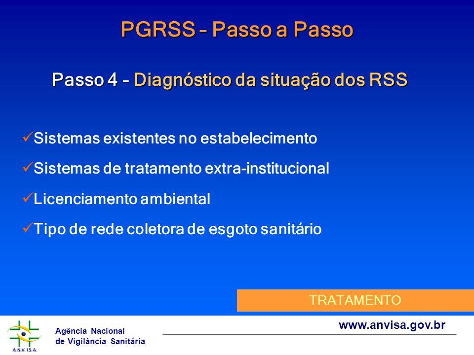 Agência Nacional de Vigilância Sanitária www.anvisa.gov.br PGRSS – Passo a Passo Passo 4 – Diagnóstico da situação dos RSS Sistemas existentes no esta