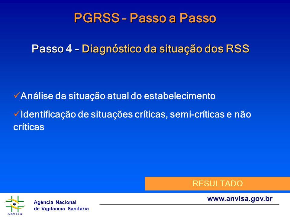 Agência Nacional de Vigilância Sanitária www.anvisa.gov.br PGRSS – Passo a Passo Passo 4 – Diagnóstico da situação dos RSS Análise da situação atual d