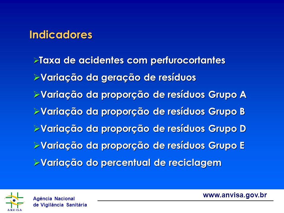 Agência Nacional de Vigilância Sanitária www.anvisa.gov.br Indicadores Indicadores  Taxa de acidentes com perfurocortantes  Variação da geração de r