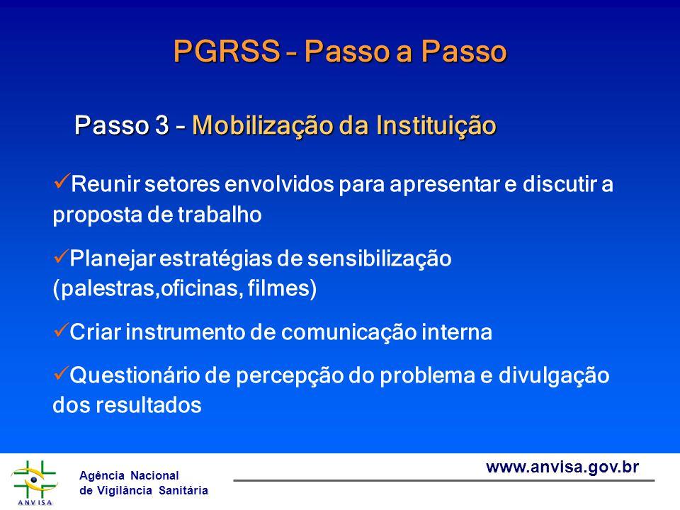 Agência Nacional de Vigilância Sanitária www.anvisa.gov.br PGRSS – Passo a Passo Passo 4 – Diagnóstico da situação dos RSS Levantar atividades Identificar os tipos de resíduos gerados Avaliar as etapas atuais do processo de gerenciamento de RSS