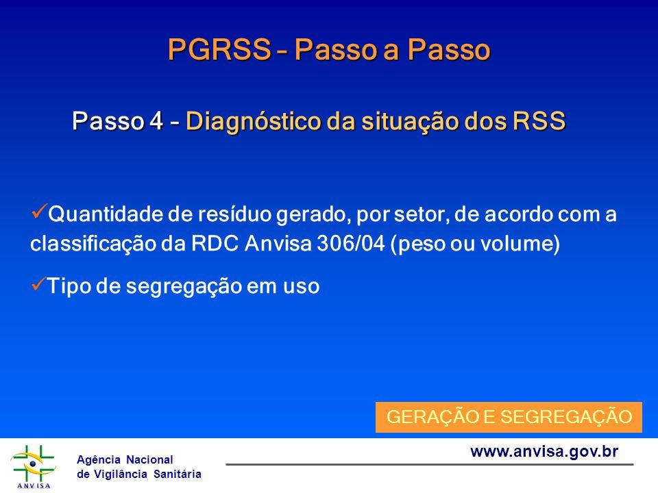 Agência Nacional de Vigilância Sanitária www.anvisa.gov.br PGRSS – Passo a Passo Passo 4 – Diagnóstico da situação dos RSS Tipo de contenedores (número, característica, identificação, limite de preenchimento) Sacos de acondicionamento Perfurocortantes Químicos ACONDICIONAMENTO