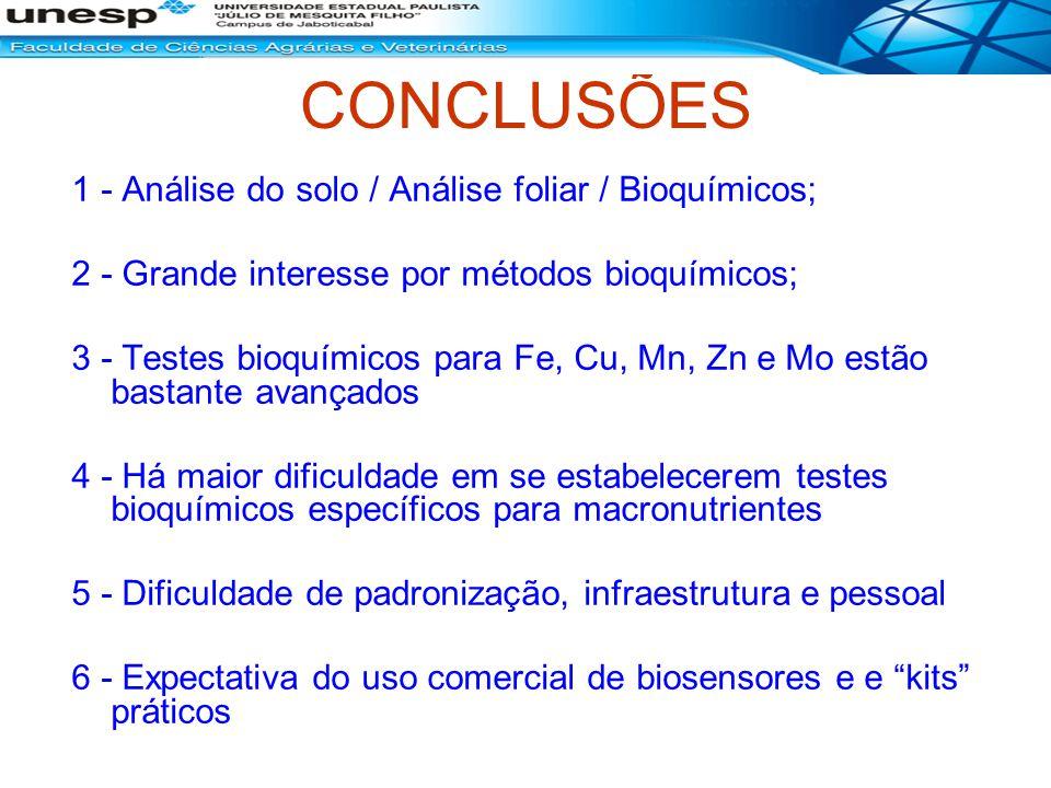 CONCLUSÕES 1 - Análise do solo / Análise foliar / Bioquímicos; 2 - Grande interesse por métodos bioquímicos; 3 - Testes bioquímicos para Fe, Cu, Mn, Z