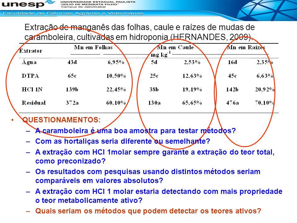 Extração de manganês das folhas, caule e raízes de mudas de caramboleira, cultivadas em hidroponia (HERNANDES, 2009). QUESTIONAMENTOS: –A caramboleira