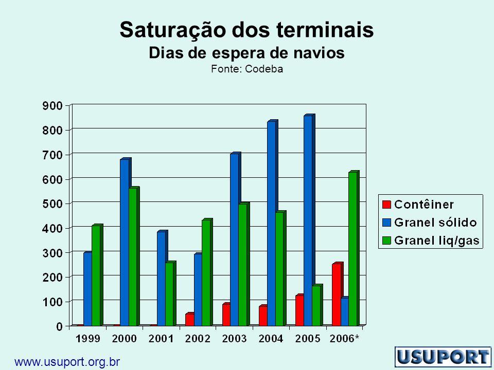 Saturação dos terminais Dias de espera de navios Fonte: Codeba www.usuport.org.br