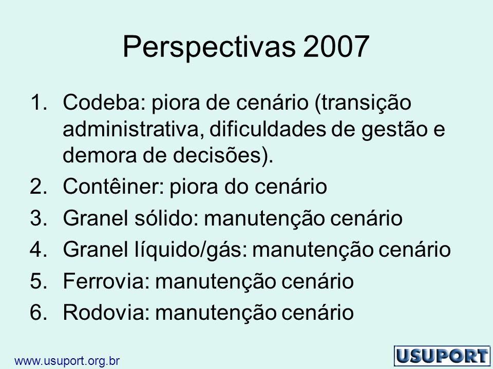 Perspectivas 2007 1.Codeba: piora de cenário (transição administrativa, dificuldades de gestão e demora de decisões).