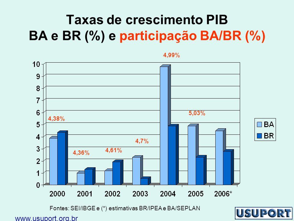 Taxas de crescimento PIB BA e BR (%) e participação BA/BR (%) Fontes: SEI/IBGE e (*) estimativas BR/IPEA e BA/SEPLAN 4,38% 4,36% 4,61% 4,7% 4,99% 5,03% www.usuport.org.br
