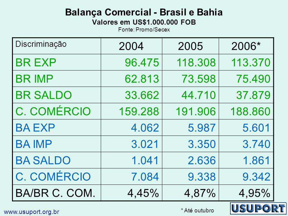Balança Comercial - Brasil e Bahia Valores em US$1.000.000 FOB Fonte: Promo/Secex Discriminação 200420052006* BR EXP96.475118.308113.370 BR IMP62.81373.59875.490 BR SALDO33.66244.71037.879 C.