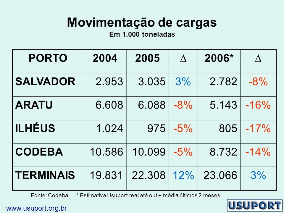 Movimentação de cargas Em 1.000 toneladas PORTO20042005∆2006*∆ SALVADOR2.9533.0353%2.782-8% ARATU6.6086.088-8%5.143-16% ILHÉUS1.024975-5%805-17% CODEBA10.58610.099-5%8.732-14% TERMINAIS19.83122.30812%23.0663% Fonte: Codeba * Estimativa Usuport: real até out + média últimos 2 meses www.usuport.org.br