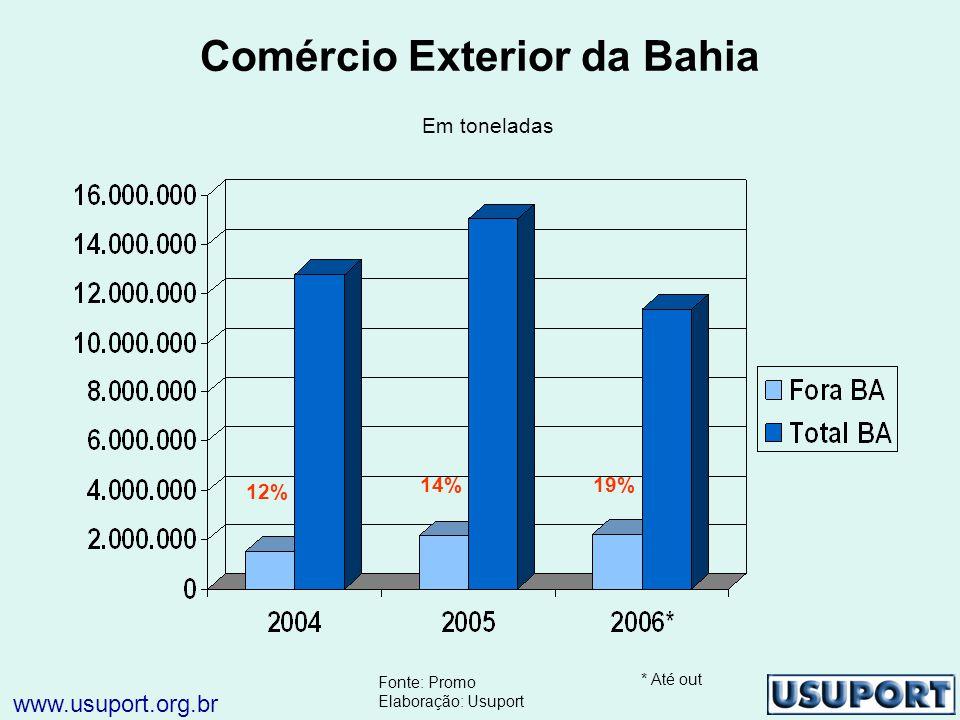 Comércio Exterior da Bahia Em toneladas 12% 14%19% * Até out Fonte: Promo Elaboração: Usuport www.usuport.org.br