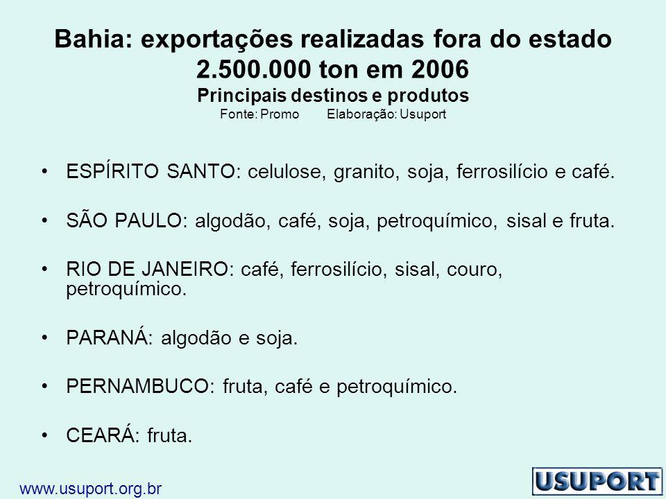 Bahia: exportações realizadas fora do estado 2.500.000 ton em 2006 Principais destinos e produtos Fonte: Promo Elaboração: Usuport ESPÍRITO SANTO: celulose, granito, soja, ferrosilício e café.