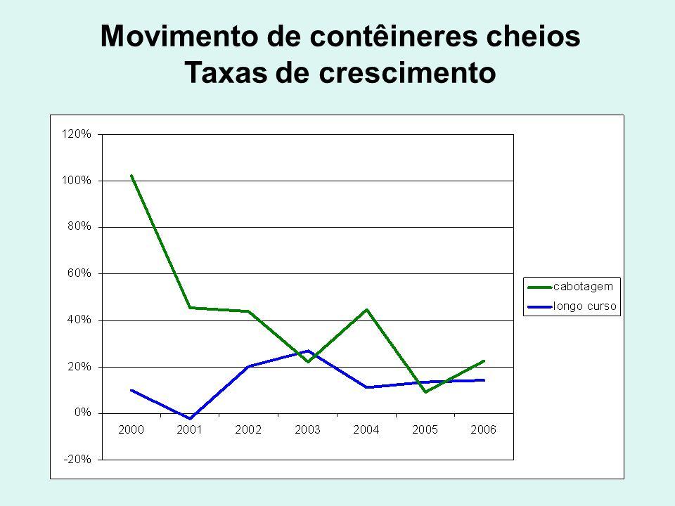 Movimento de contêineres cheios Taxas de crescimento