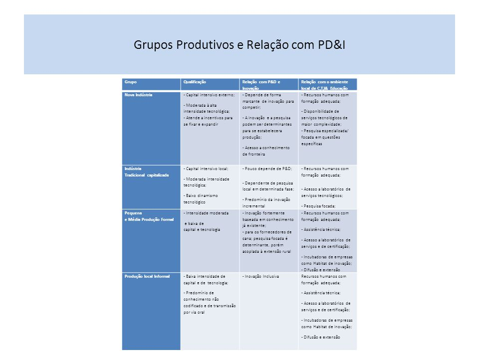 Grupos Produtivos e Relação com PD&I GrupoQualificação Relação com P&D e Inovação Relação com o ambiente local de C,T,I& Educação Nova Indústria - Cap