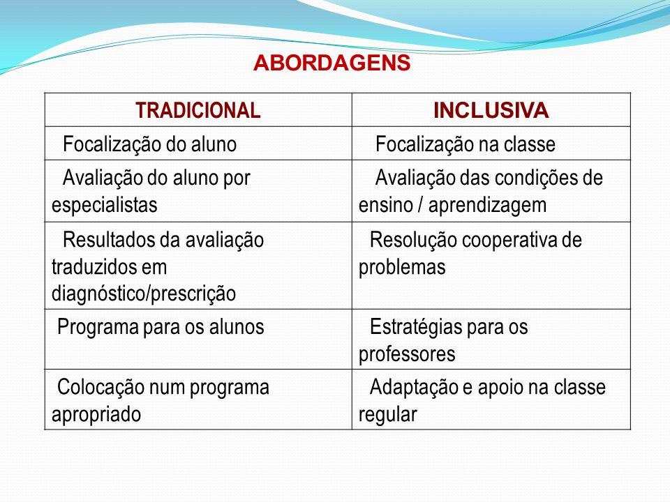 TRADICIONAL INCLUSIVA Focalização do aluno Focalização na classe Avaliação do aluno por especialistas Avaliação das condições de ensino / aprendizagem